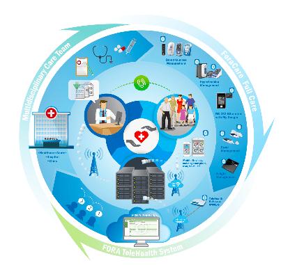 FORA telehealth system infographic